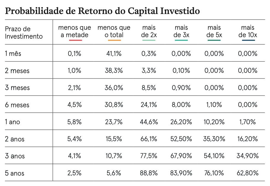 Probabilidade de retorno do capital investido