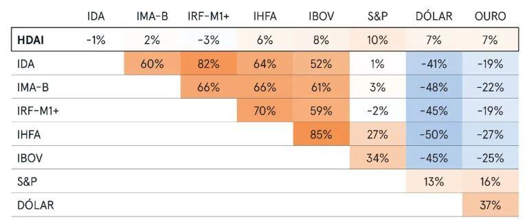 correlações entre os retornos diários de diversos índices e ativos