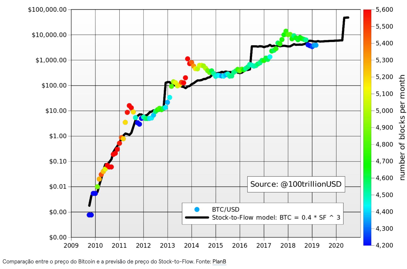 Comparação entre o preço do Bitcoin e a previsão de preço do Stock-to-Flow